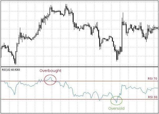 Indicatore rsi nel forex